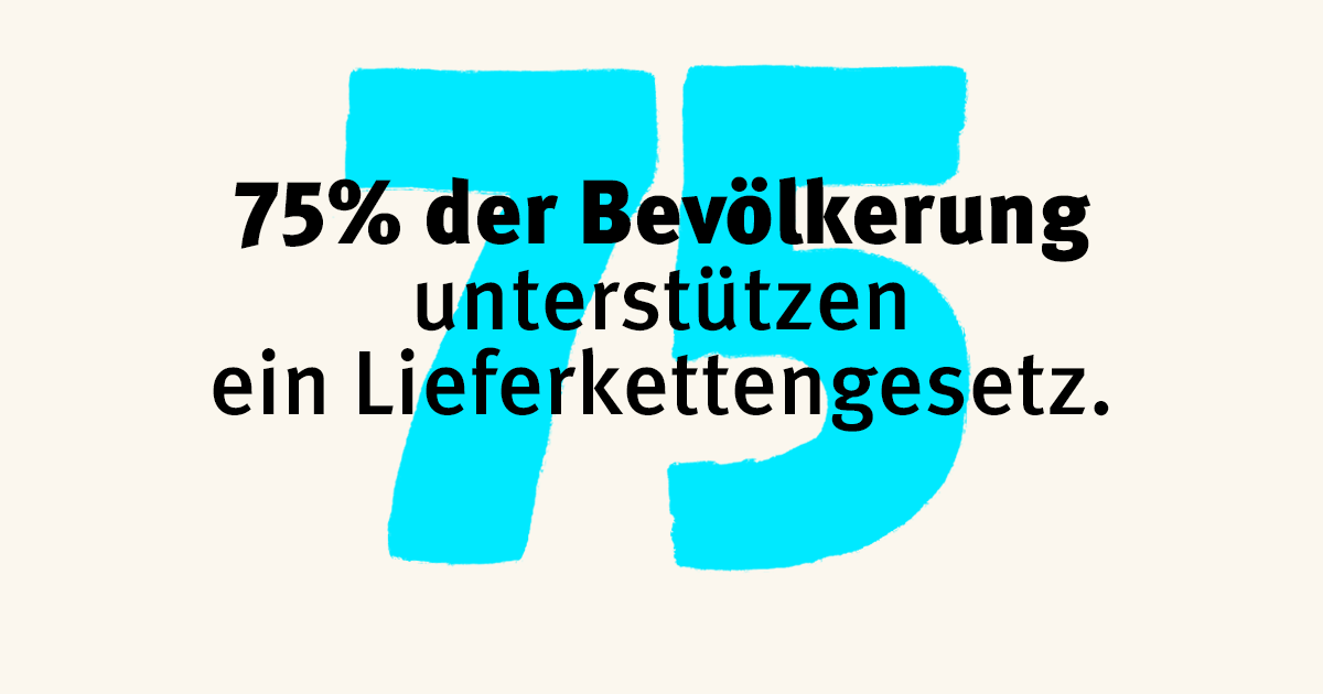 Repräsentative Umfrage: Überwältigende Mehrheit der Bevölkerung will Lieferkettengesetz